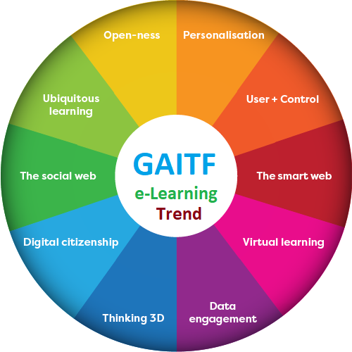 GAITF Flexible/Distance Learning Assessment Orientation